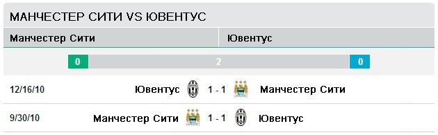 Последние пять матчей Манчестер Сити - Ювентус