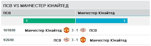 Последние матчи ПСВ - Манчестер Юнайтед