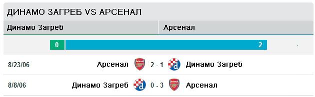 Последние две встречи Динамо Загреб - Арсенал