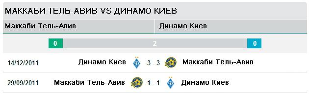 Маккаби Тель-Авив vs Динамо Киев