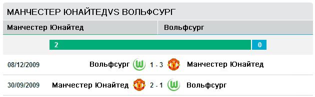 Манчестер Юнайтед vs Вольфсбург