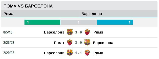 Последние три матча Рома - Барселона