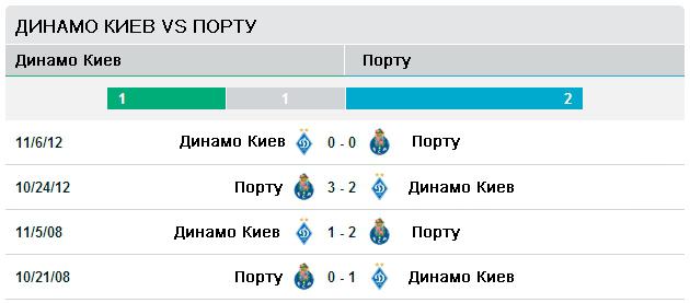Последние четыре встречи Динамо Киев - Порту
