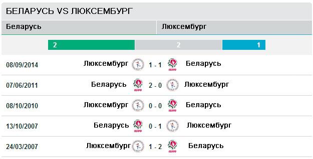 Последние пять игр Беларусь - Люксембург