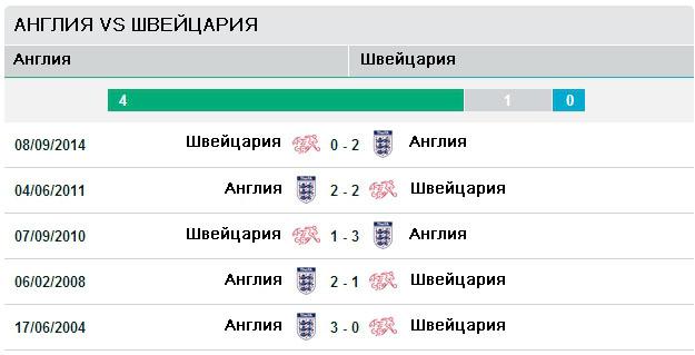 Последние пять игр Англия - Швейцария