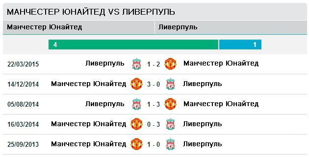 Последние пять матчей Ман Ю - Ливерпуль