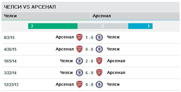 Последние пять матчей Челси vs Арсенал