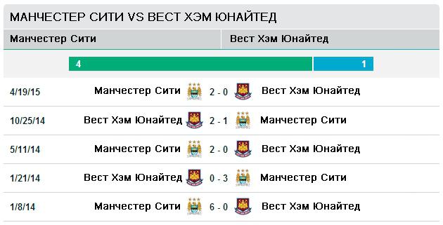 Последние пять матчей Ман Сити - Вест Хэм