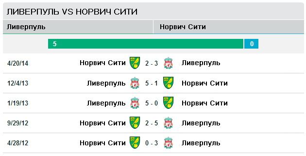 Последние пять матчей Ливерпуль vs Норвич Сити