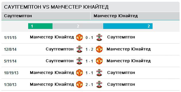 Последние пять матчей Саутгемптон vs Манчестер Юнайтед