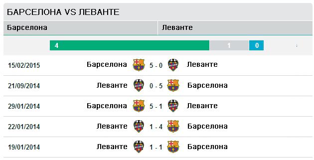 Последние пять матчей Барселона vs Леванте