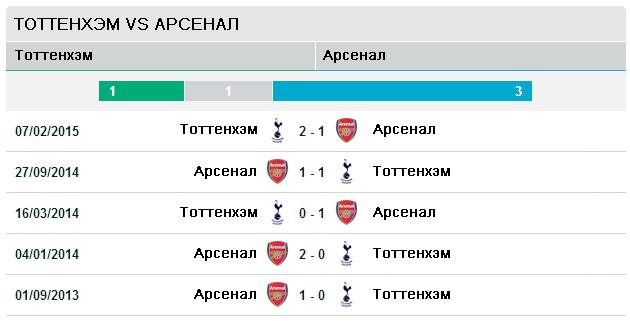Последние пять матчей Тоттенхэм vs Арсенал