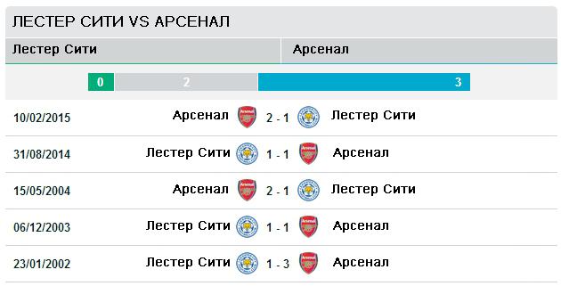 Последние пять матчей Лестер Сити vs Арсенал