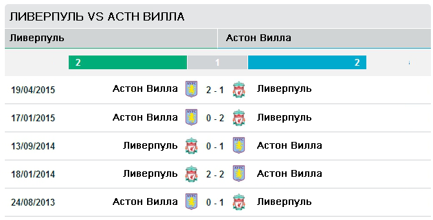 Последние пять матчей Ливерпуль vs Астон Вилла