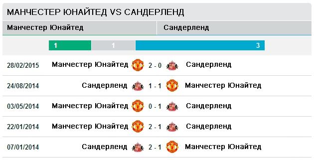 Последние пять матчей Манчестер Юнайтед vs Сандерленд