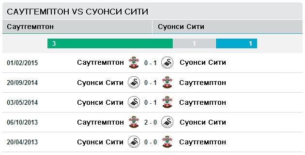 Последние пять матчей Саутгемптон vs Суонси Сити
