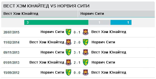 Последние пять матчей Вест Хэм Юнайтед vs Норвич Сити