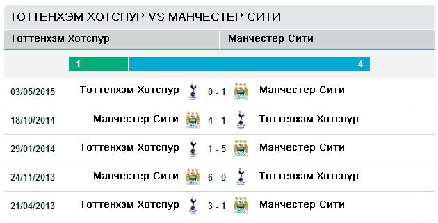 Последние пять матчей Тоттенхэм vs Манчестер Сити