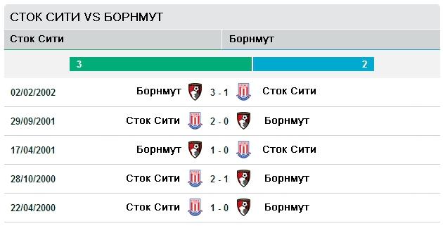 Последние пять матчей Сток Сити vs Борнмут