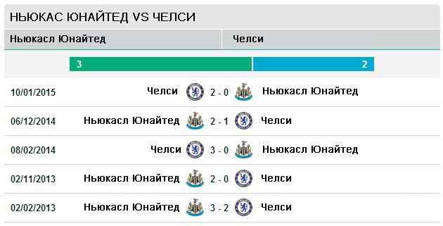 """Последние пять матчей """"Ньюкасл Юнайтед"""" vs """"Челси"""""""