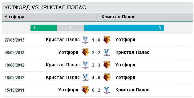 Последние пять матчей Уотфорд vs Кристал Пэлас