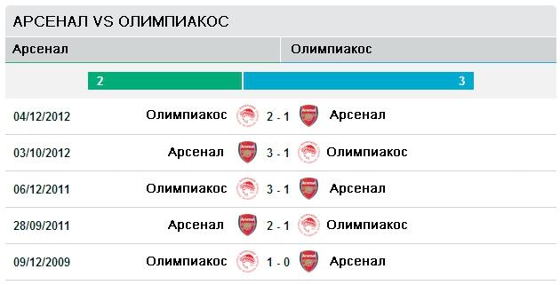 Последние пять матчей Арсенал vs Олимпиакос