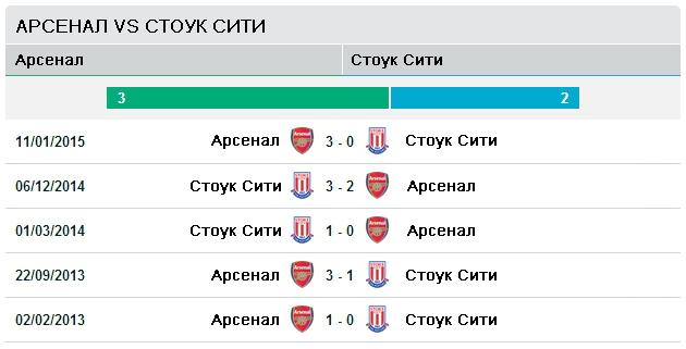 Последней пять матчей Арсенал - Сток Сити