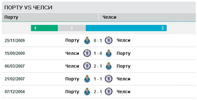 Последние пять матчей Порту vs Челси