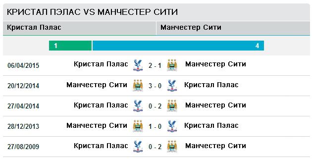 Последние пять матчей Кристал Пэлас - Манчестер Сити