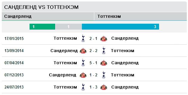 Последние пять матчей Сандерленд - Тоттенхэм