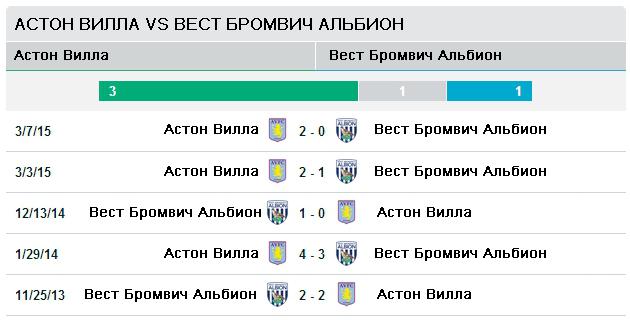 "Последние пять матчей ""Астон Вилла"" vs ""Вест Бомвич Альбион"""