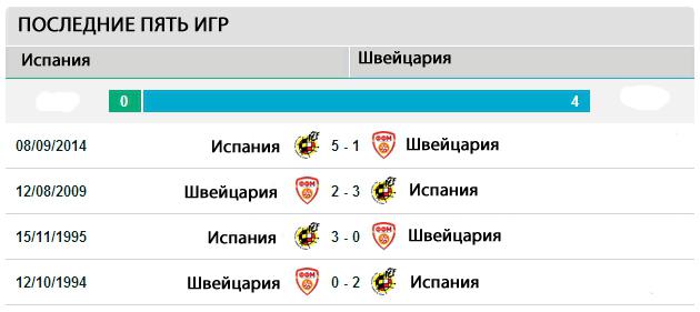 Последние четыре игры Македония  -Испания