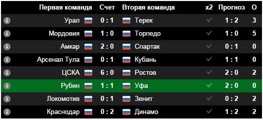 Как делать ставки на футбол в казахстане