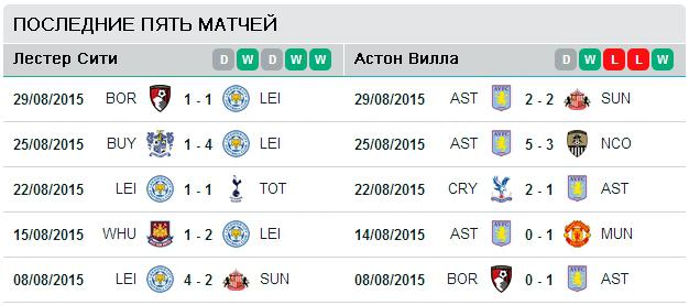 Последние пять матчей Лестер Сити - Астон Вилла