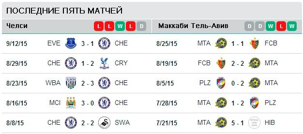 Пять последних матчей