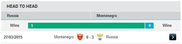 Россия vs Черногория