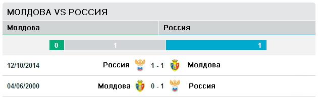 Молдавия vs Россия