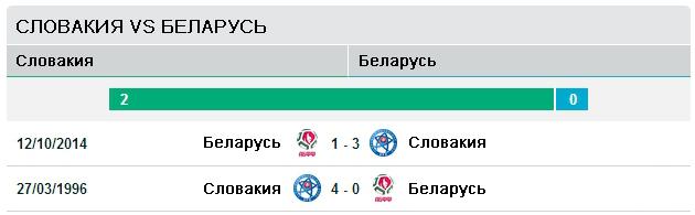 Словакия vs Беларусь