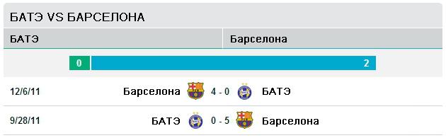 БАТЭ vs Барселона