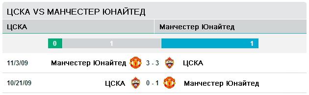 ЦСКА vs Манчестер Юнайтед