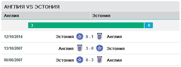 Англия vs Эстония