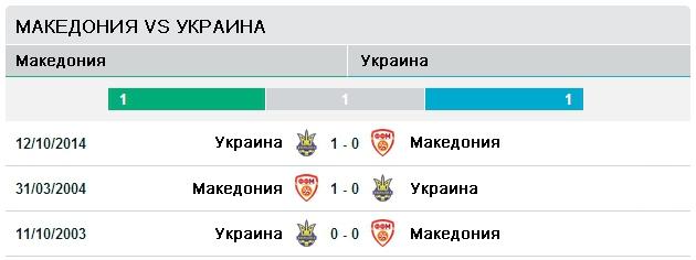 Македония vs Украина
