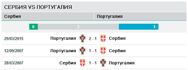 Сербия vs Португалия