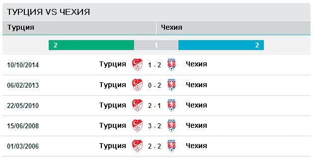 Чехия vs Турция