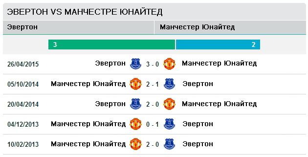 Эвертон vs Манчестер Юнайтед