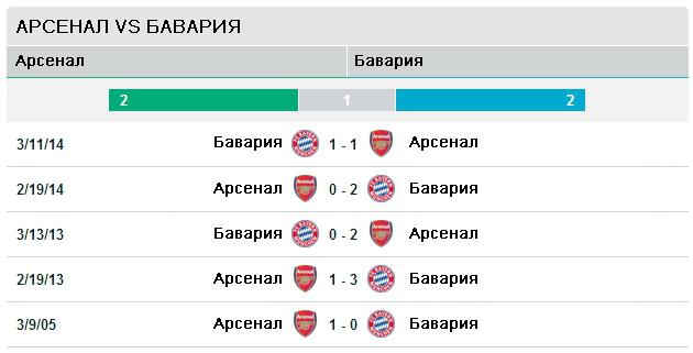 Арсенал vs Бавария
