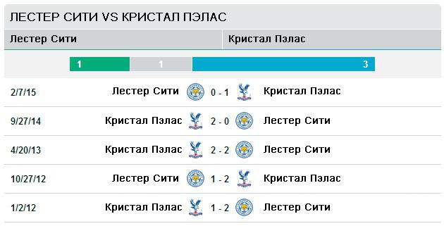 Лестер Сити vs Кристал Пэлас