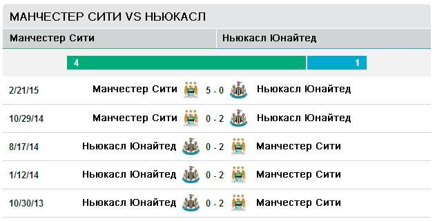 Манчестер Сити vs Ньюкасл Юнайтед