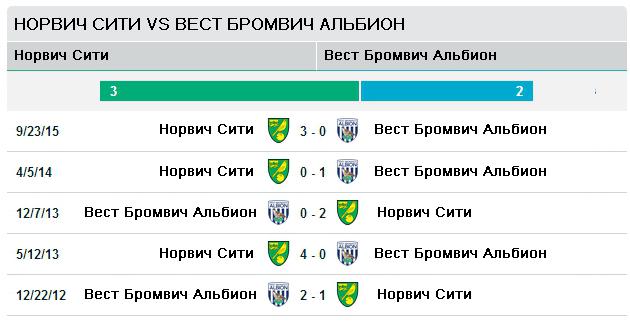 Норвич Сити vs Вест Бромвич