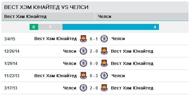 Вест Хэм vs Челси